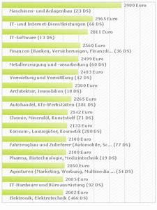 Verkäufer Jobs Köln : verk ufer in h chste einkommen nach bundesland die ~ Kayakingforconservation.com Haus und Dekorationen