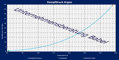 dampfdruck berechnen  argon dampfdruckverlauf gem