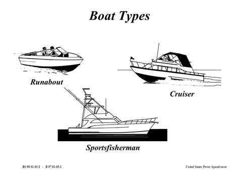 Types Of Boats by Boat Types Canoe Kayak Boat Personal Watercraft