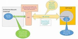 Sap Cloud Platform Integration Services Architecture