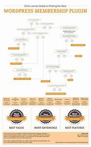 How to Choose the Best WordPress Membership Plugin - WP Mayor