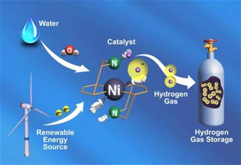 inexpensive catalyst   hydrogen gas  times
