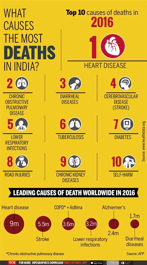 Infographic: Top 10 causes of deaths in India | India News ...