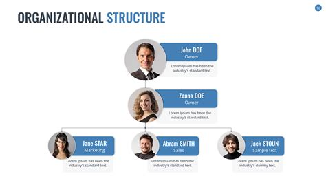 Sales Team Structure Template by Sales Team Structure Template Organizational Chart And