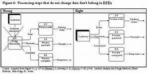 Data Flow Vs Process Flow Diagram