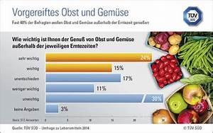 Gemüse Richtig Lagern : t v s d tipp vorgereiftes obst und gem se richtig lagern ~ Whattoseeinmadrid.com Haus und Dekorationen