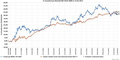 Best International Bond Funds Die Besten Globalen Anleihenfonds E Fundresearch
