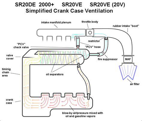 3 5l Engine Flow Diagram by Ls1 5 7 Engine Diagram Pcv Valve Downloaddescargar