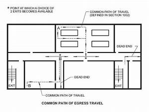 How To Measure Common Path Of Travel