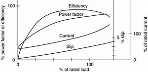 Power Factor Of Induction Motor At No Load
