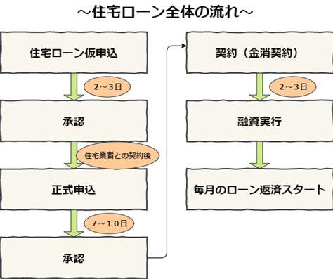 住宅 ローン 審査