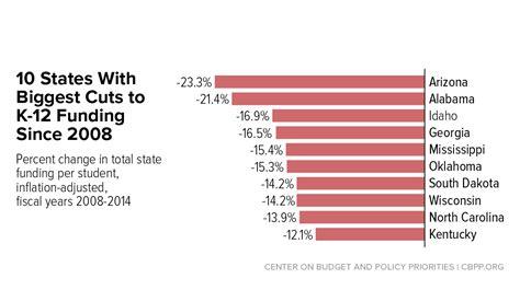 states  cut school funding   continue