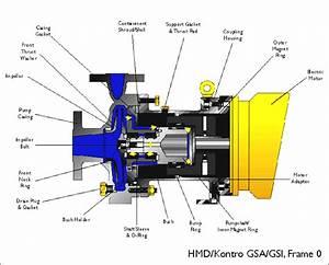 Gsa  Gsi Frame 0  U2013 Archimede Srl  Pompe Centrifughe