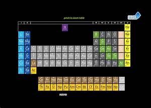Dna Xy Element Diagram