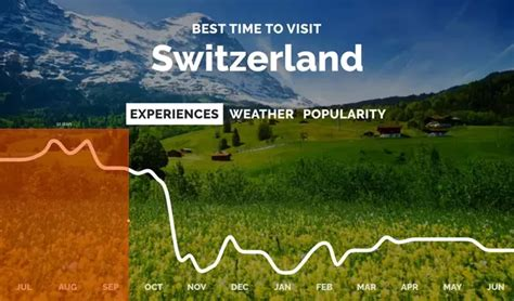 Best Time To Visit Switzerland by What Is The Best Time To Visit Switzerland Quora