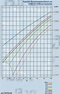 Wasser Berechnen : solar und k hlfl ssigkeiten als w rmetr ger ~ Themetempest.com Abrechnung