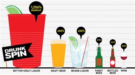 How Much Does A Bar Cost by Why The Hell Does Your Drink Cost So Much