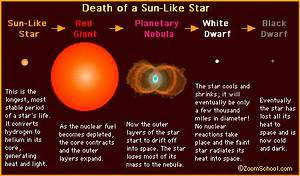 Life Cycle of a Sun Like Star (page 4) - Pics about space