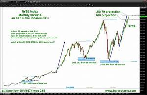 Why Investors Should Watch This NYSE Divergence