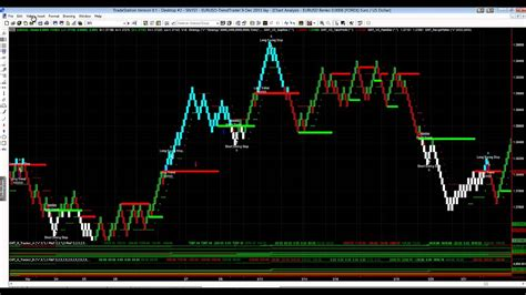 trading system eurusd renko trend trading system another solid week
