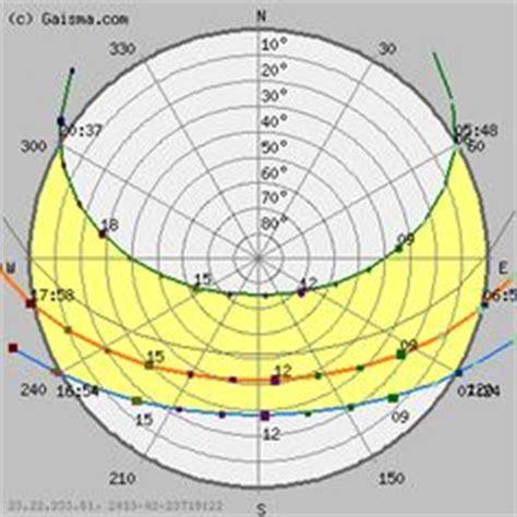 brisbane sun path diagram solar path diagram sun chart