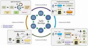 Devops Methodology And Process - Raycad