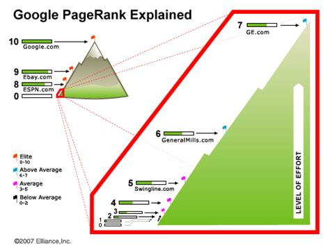 Website Ranking by Search Illustrated Pagerank Explained