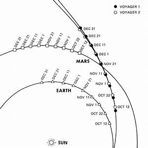File:Voyager 1 - Voyager 2 - Voyager 1 overtakes Voyager 2.png