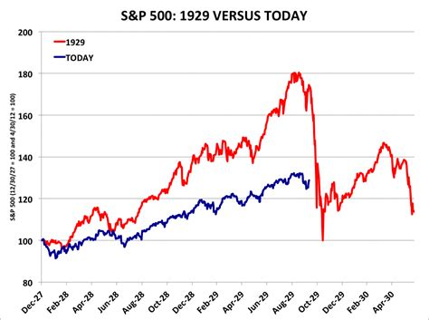 stock market crash chart  garbage business insider