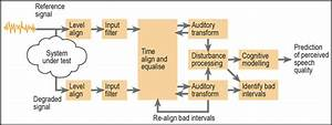 Perceptual Audio Test Options For Apx500 Series Analyzers