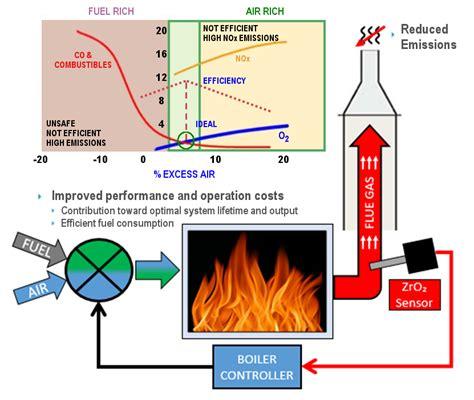 boiler combustion efficiency zirconia oxygen sensors
