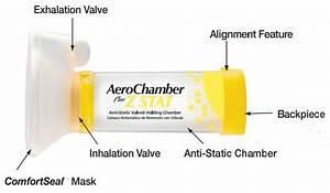 Monaghan Aerochamber Plus Z Stat Avhc With Comfortseal Mask