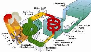 Luft Wärmetauscher Heizung : schwimmbadwasser heizen mit der luft wasser w rmepumpe ~ Lizthompson.info Haus und Dekorationen