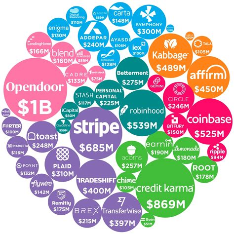 Visualizing the Funding Behind the Most Innovative Fintech ...