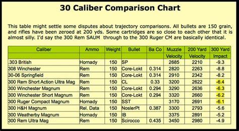 ammo  gun collector   caliber ammo comparison  velocity chart molwn labe