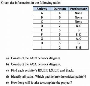 Solved  Given The Information In The Following Table  Cons