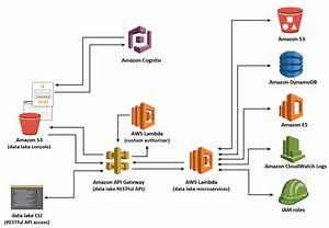 Data Lake Architecture Diagram Template