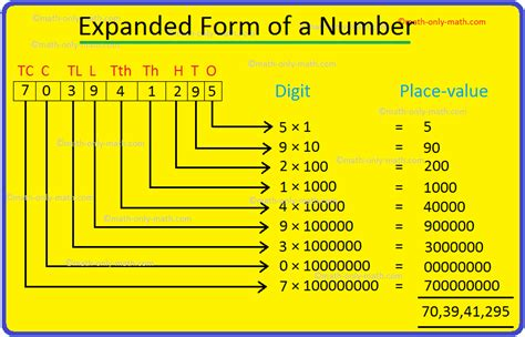 expanded form   number writing numbers  expanded