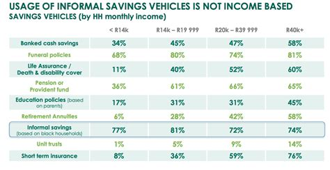 Large numbers of South Africans saving informally, Old ...