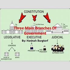 Three Main Branches Of Government