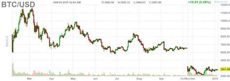 See the live bitcoin to australian dollar exchange rate. Crypto Bitcoin / Dollar BTC/USD Chart Daily | Crypto bitcoin, Bitcoin, Chart