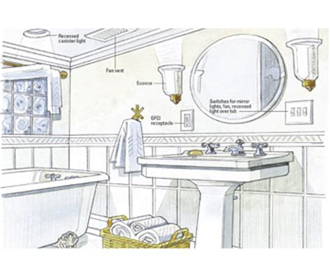 wiring a bathroom planning new electrical service home