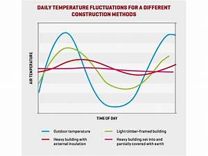 What You Need To Know About Thermal Mass