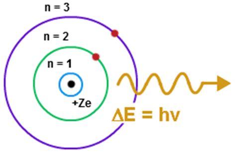 Niels Bohr Planetary Model