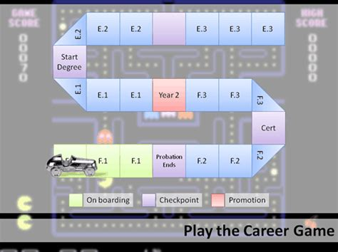 Career 2.0 Gamification Of A Career