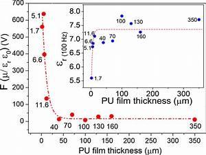 Flexoelectric Coupling Coefficient  U0026quot F U0026quot  As A Function Of Pu