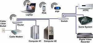 Hometheaternetwork Com U2019s Home Networking Page