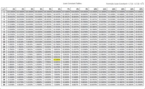 present value of annuity table present value annuity due table 6