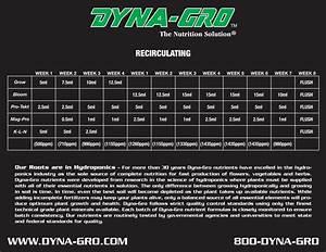 Dyna Gro Feeding Schedule  U2013 Tri City Garden Supply