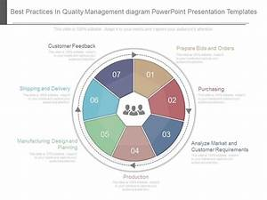 View Best Practices In Quality Management Diagram